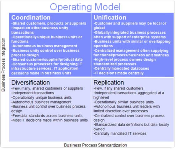Data Quadrant Model How To Organise The Data Domain
