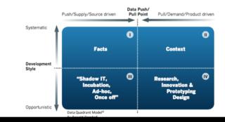 DataQuadrantModel