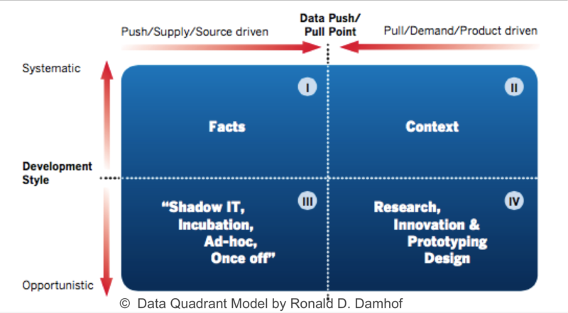 Copyright Data Quadrant Model - Ronald Damhof